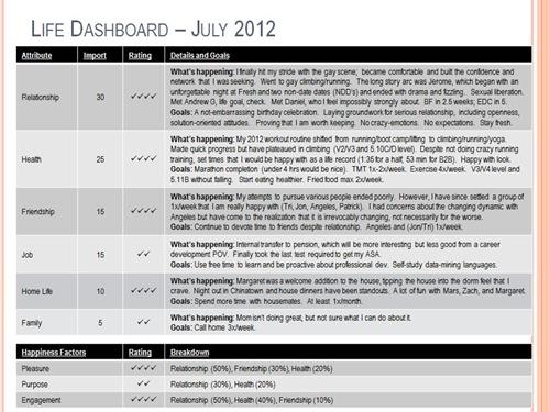 life dashboard july 2012